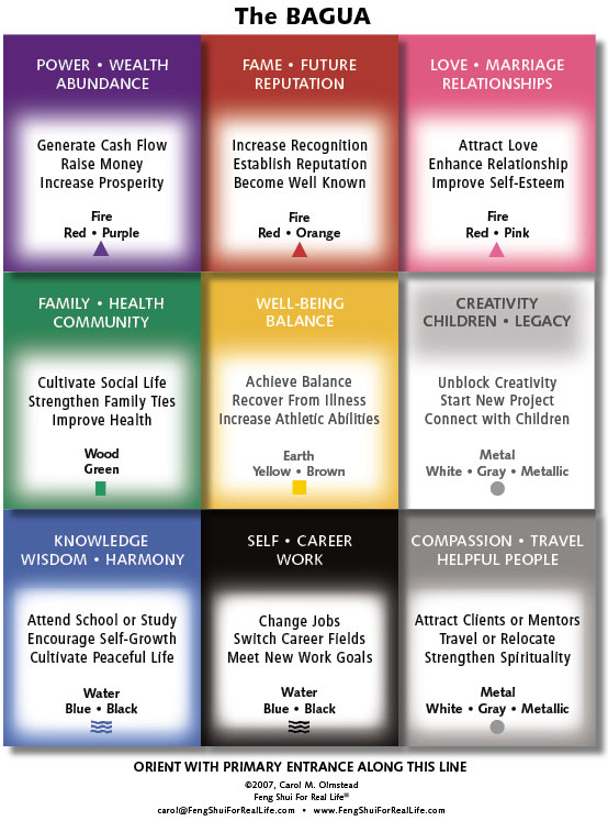 Feng shui color bagua map for Photos feng shui